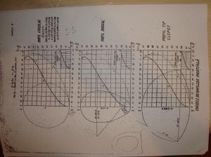 Curbe de umplere partiala (retea canalizare)